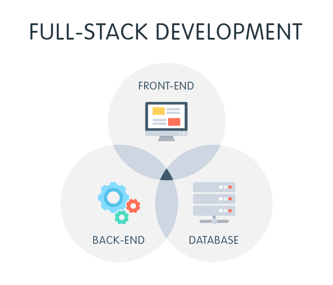 Hire full stack web developer | senior full stack developer | full stack javascript developer at reasonably cheaper cost