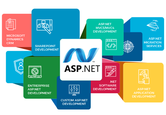 How Hiring of Asp.Net Developers Will Take You on Success Edge?
