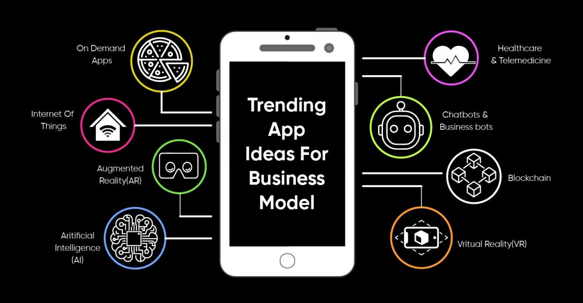 10 Most Useful App Ideas For Start-Ups and SMEs