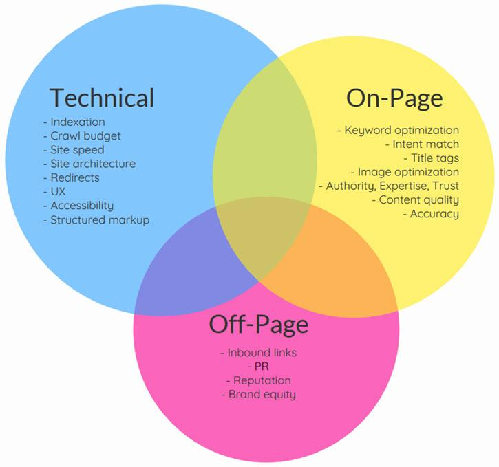 Inspect and work on your company's SEO