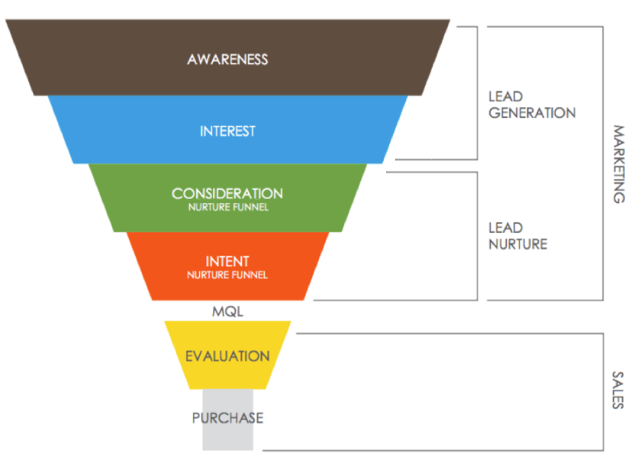 Complexity of sales funnel
